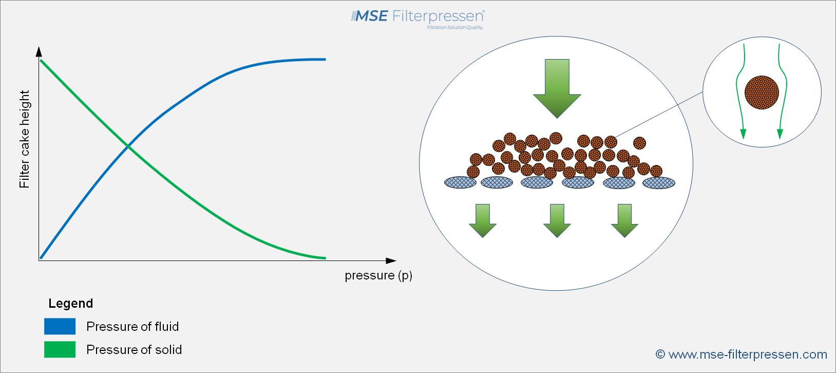 Comparison of solid-liquid pressure in the filter cake