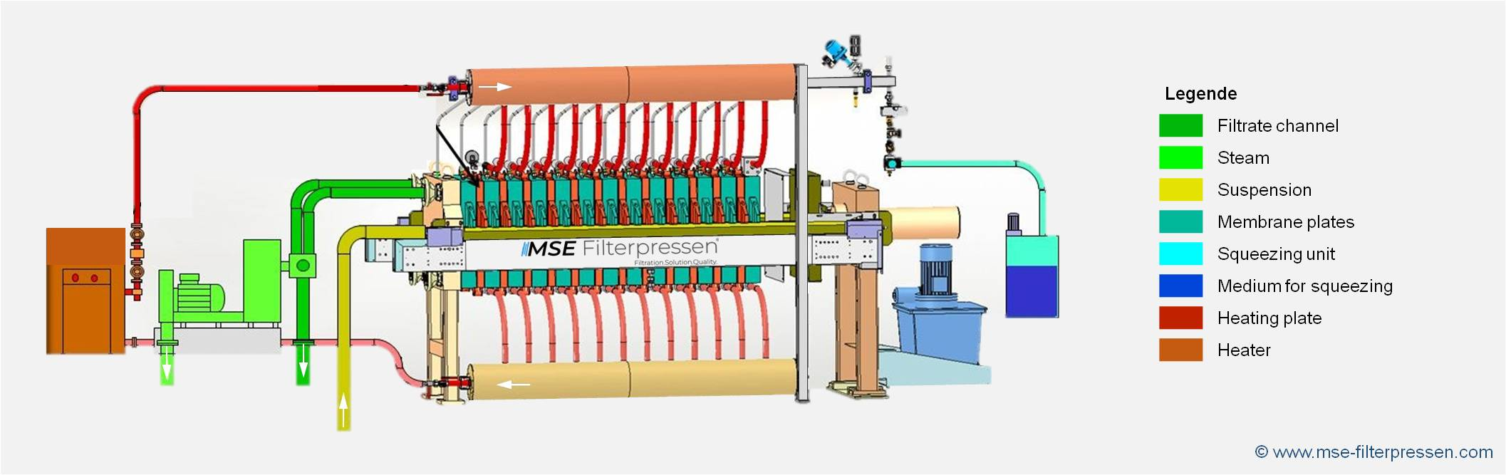 Construction and function of the filter press with the thermal-cakedrying - Hot-filter press