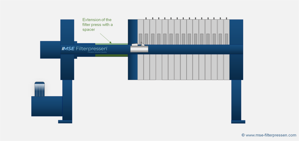 Extension of the filter press with a spacer