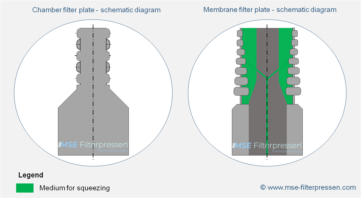 Schematic diagram of a chamber filter plate and a membrane filter plate