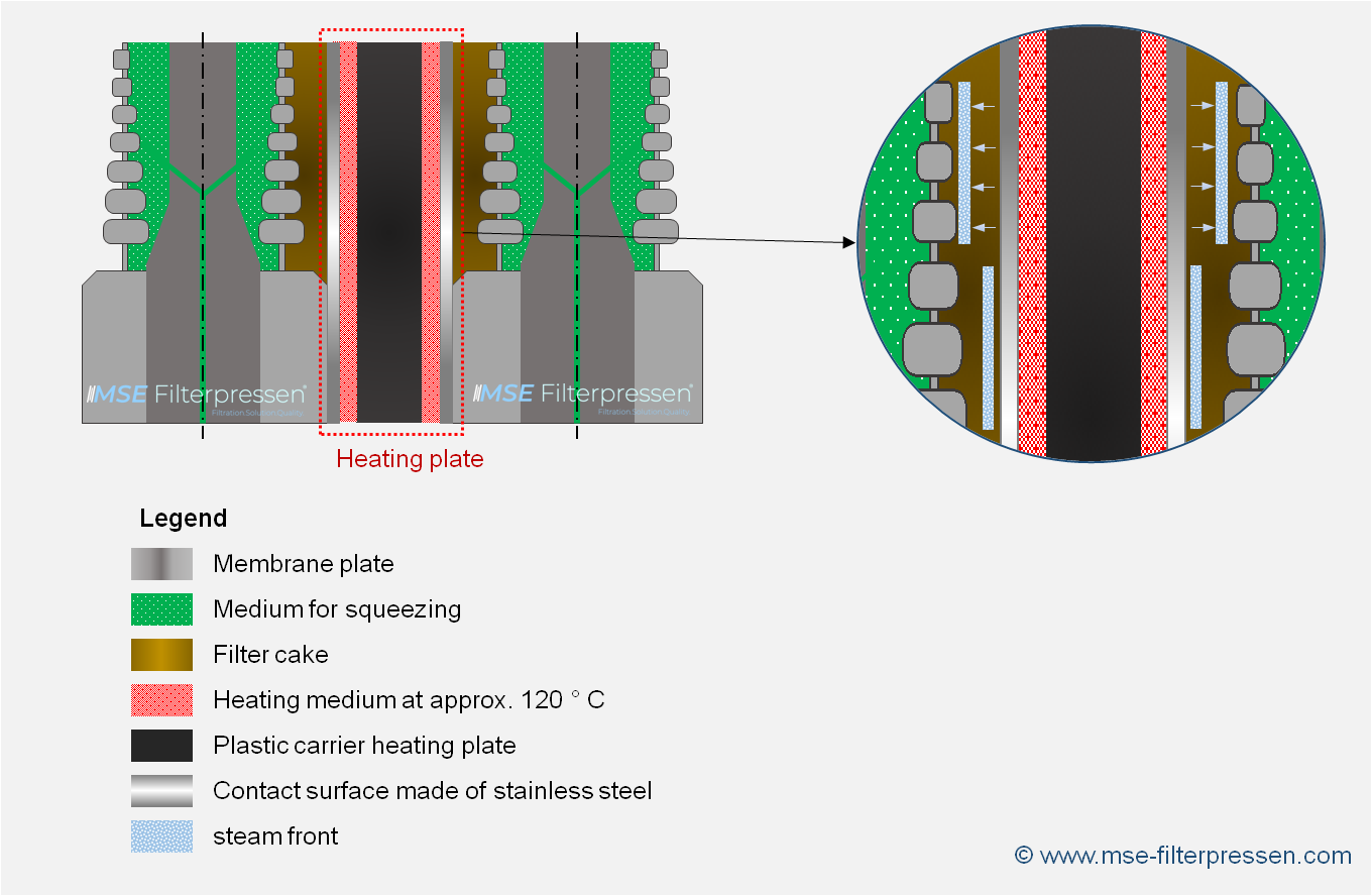 Structure and function of a heating plate for the hot filter press