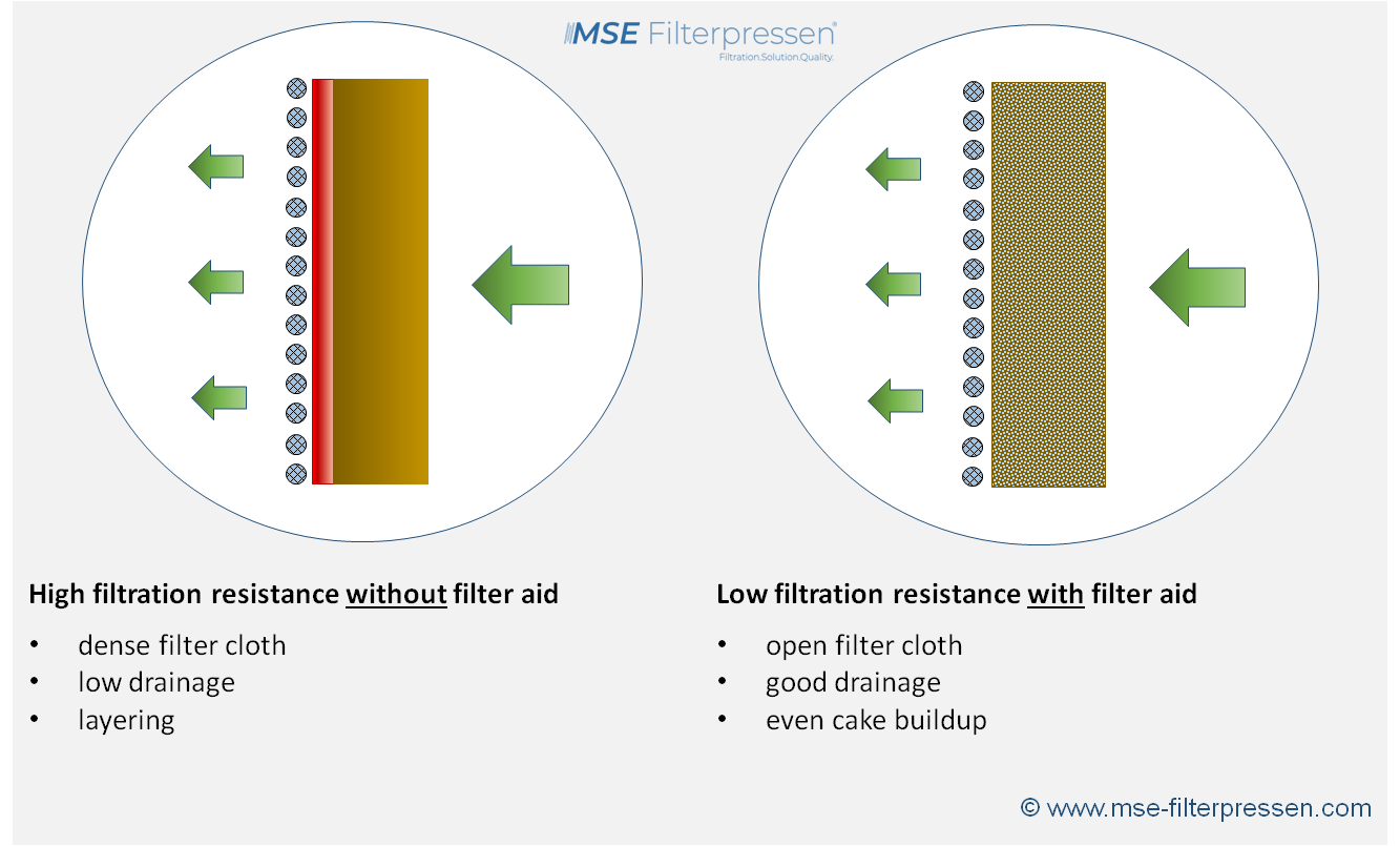 Use of filter aids in solid-liquid filtration with filter presses