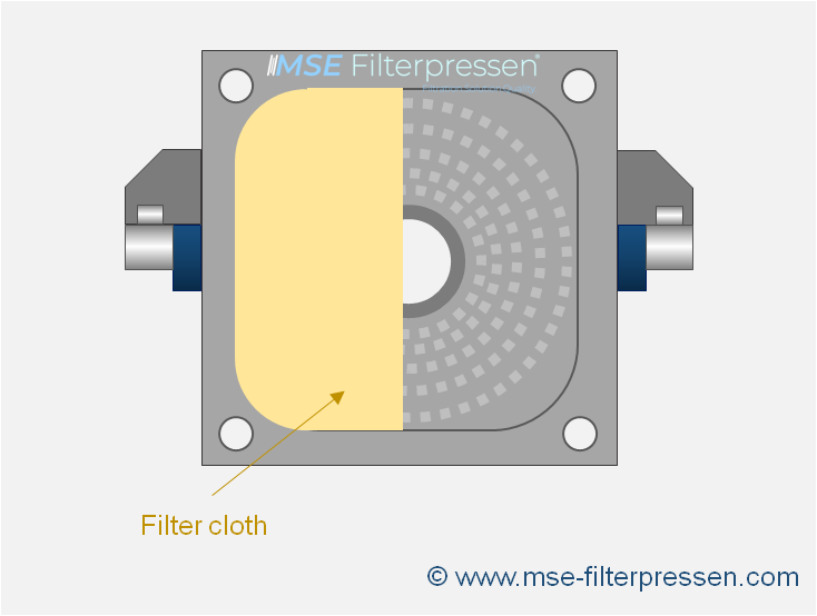 drip-proof filter plates for filter presses