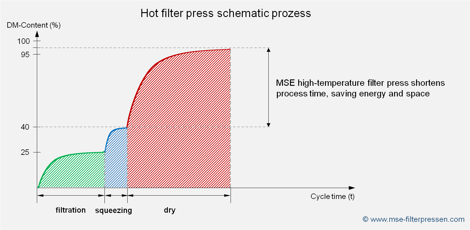 schematic process of a hot filter press