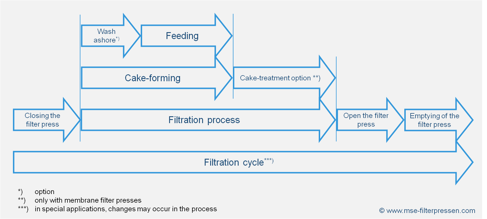 Filtration process of a chamber filter press