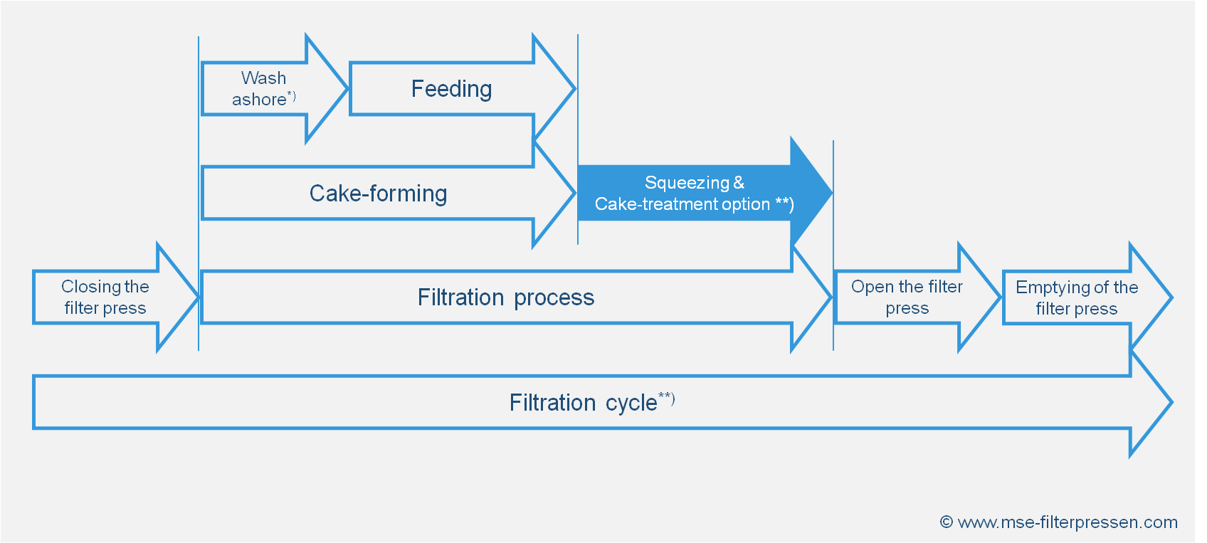 Filtration process of a membrane filter press