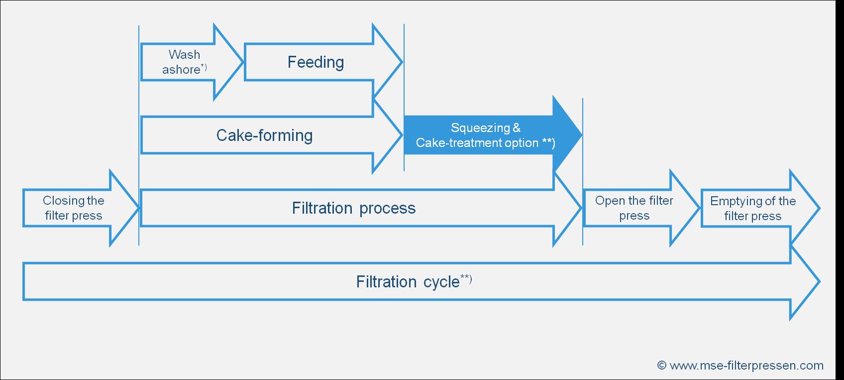 Filtration process of a membrane filter press