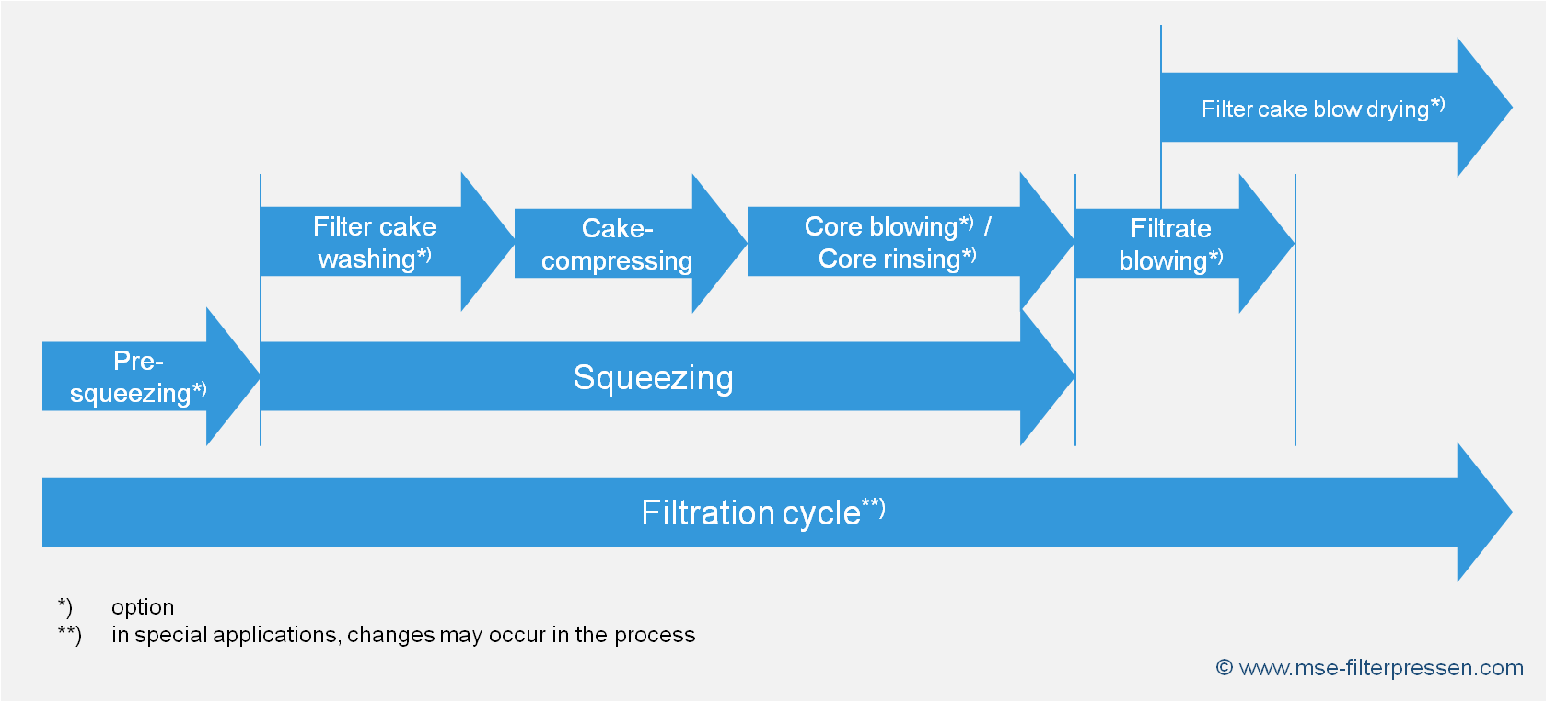 filter cake post-treatment of a membrane filter press
