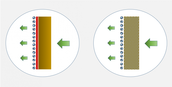 OPTIMISATION OF THE FILTRATION PROCESS