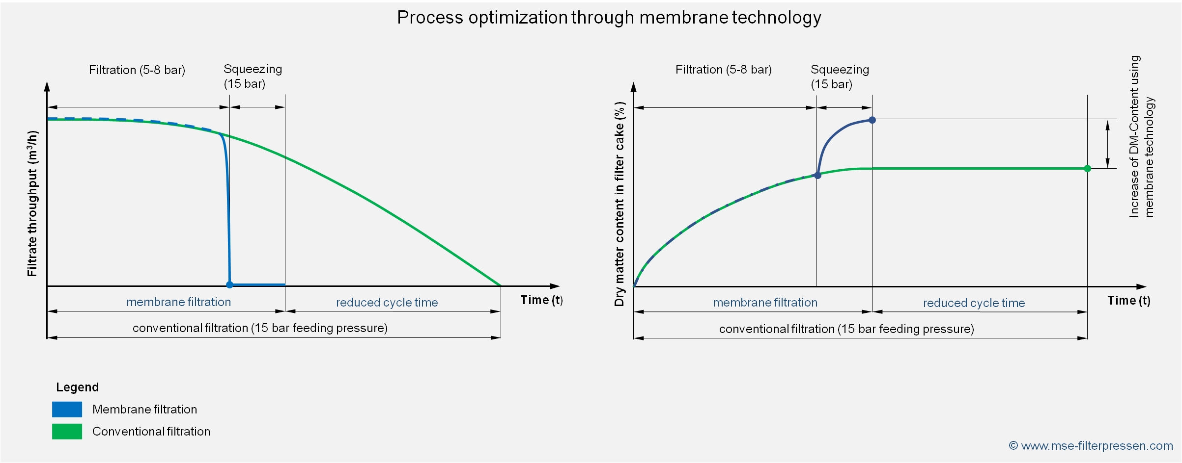 process optimization of a filter press by membrane technology