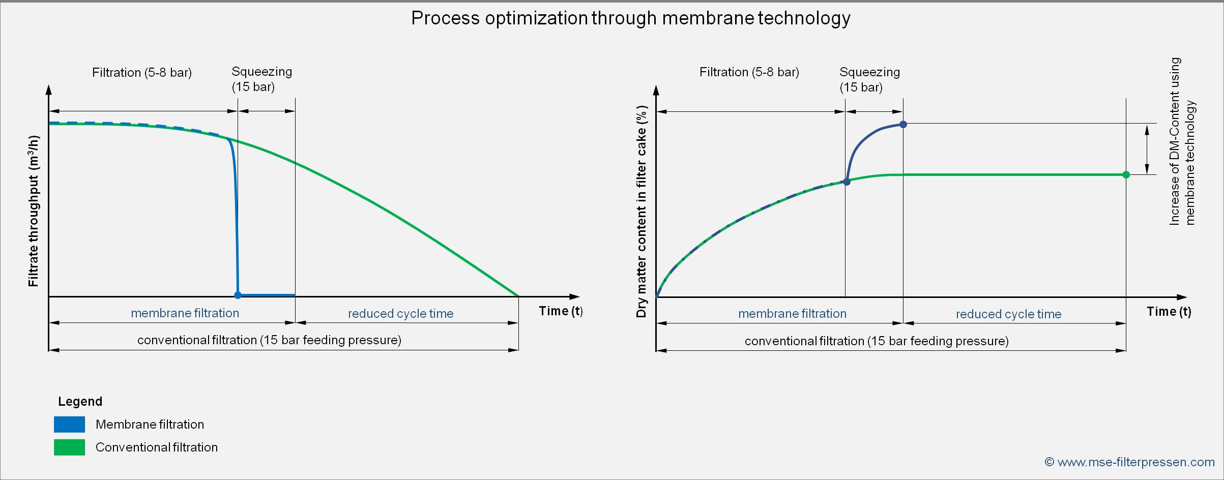 process optimization of a filter press by membrane technology
