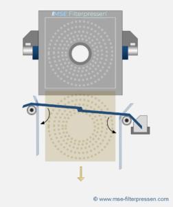 swivel plate - bombay doors - working principle