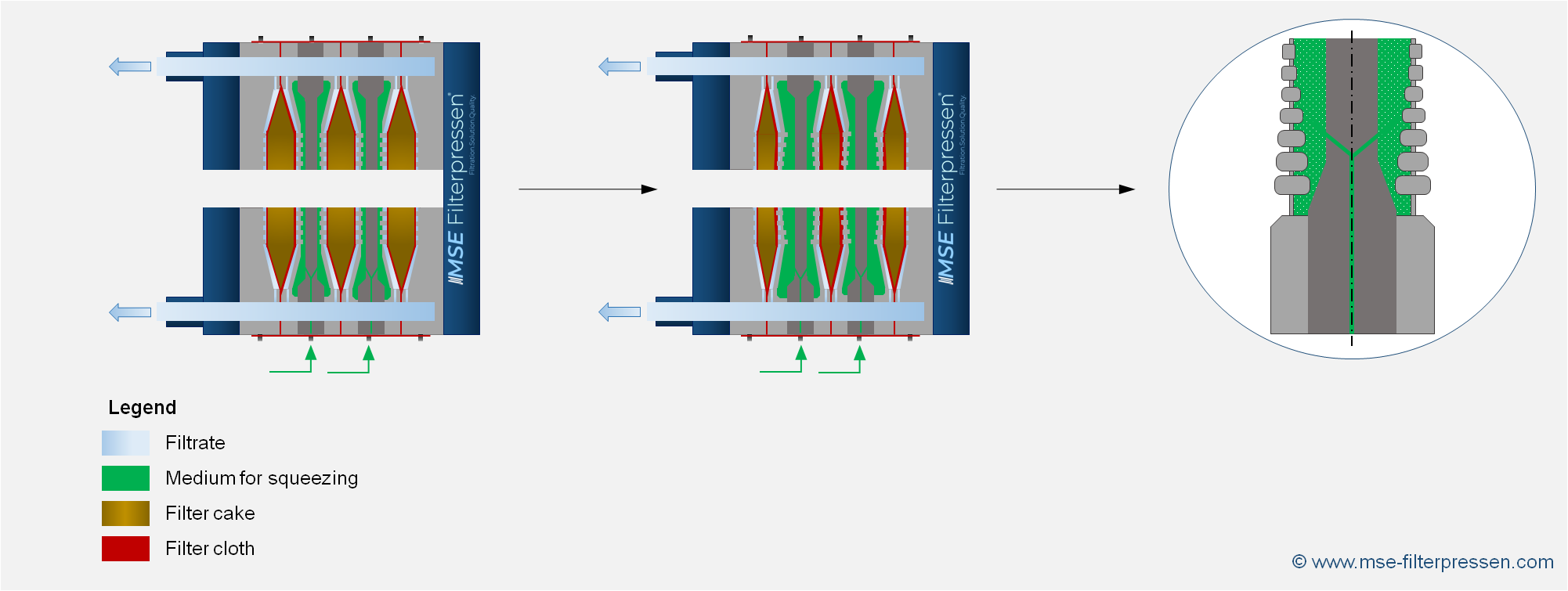 working principle of a membrane filter press with squeezing unit